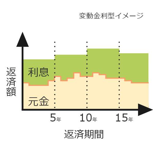 変動金利型イメージ