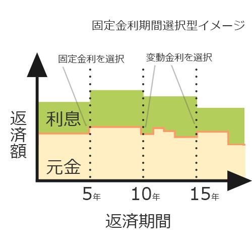固定金利期間選択型イメージ